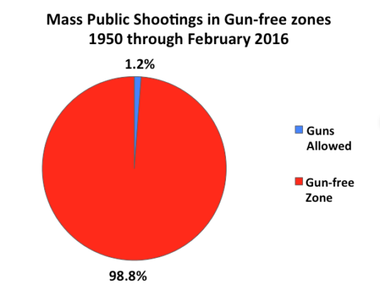 Gun free zones kill
